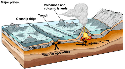Marine Geology: Study of the Ocean Thermal Vents and Underwater ...